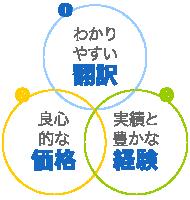 わかりやすい翻訳、良心的な価格、豊かな経験